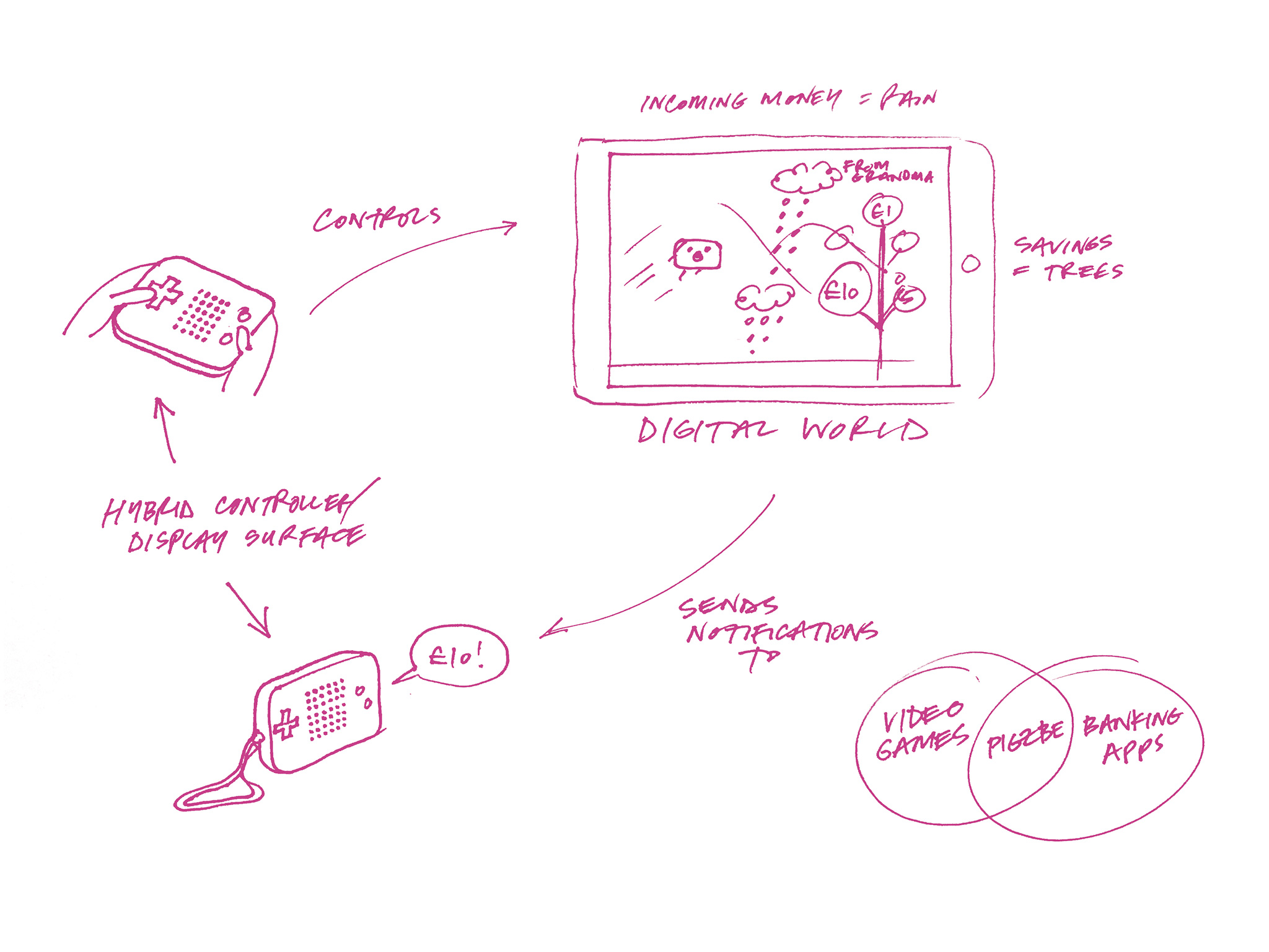 Sketch of Pigzbe world