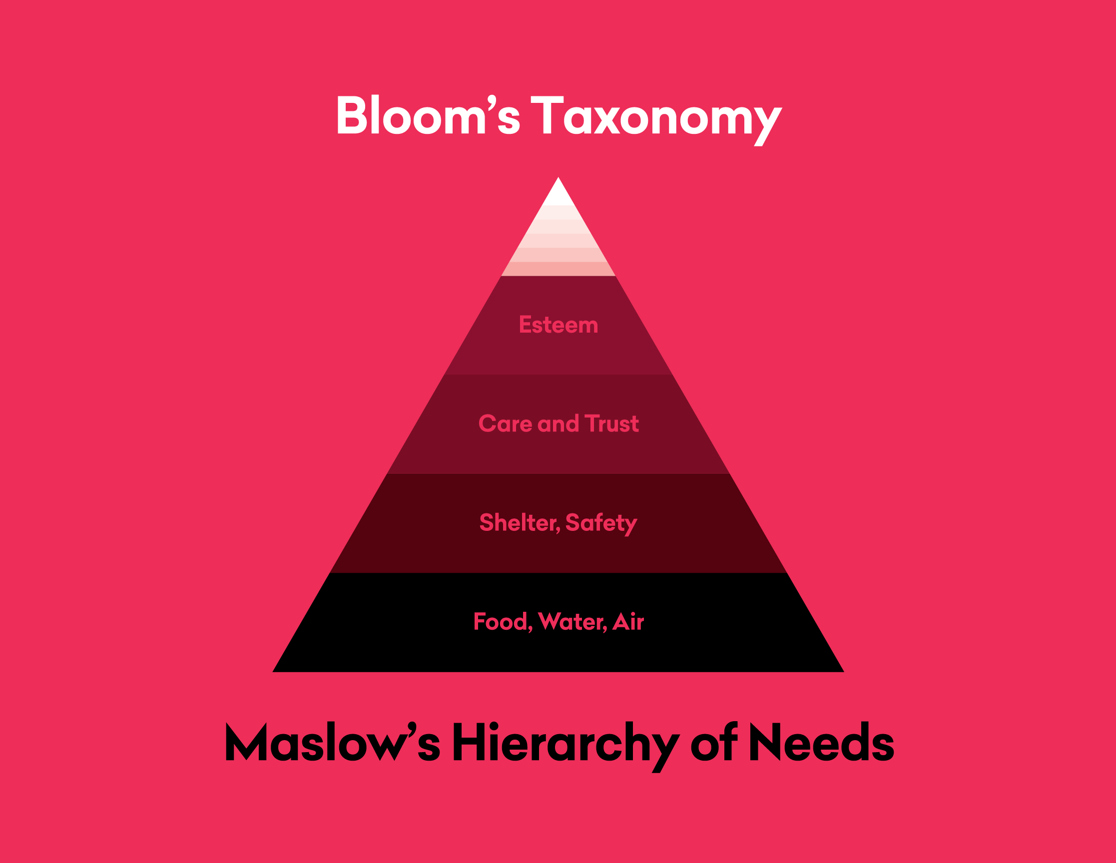 Bloom's Taxonomy and Maslow's Hierarchy of Needs